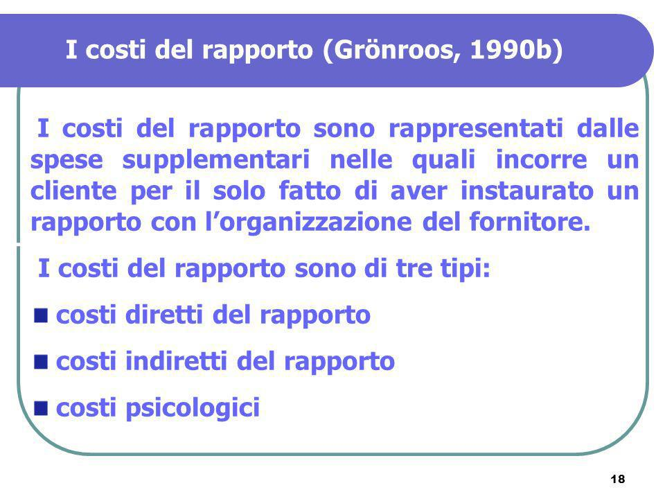 I costi del rapporto (Grönroos, 1990b)