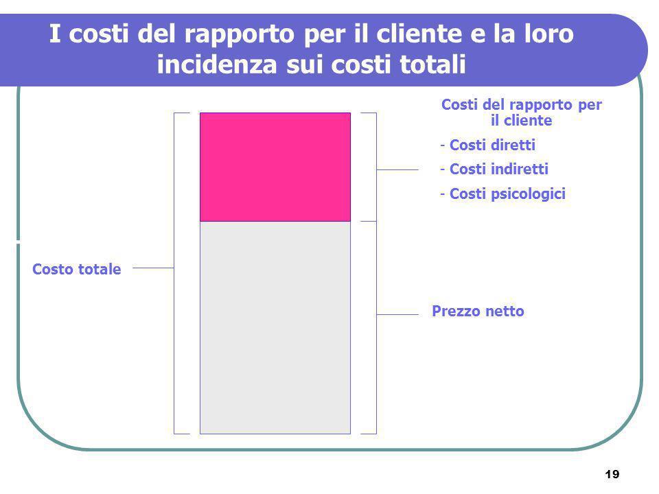 Costi del rapporto per il cliente