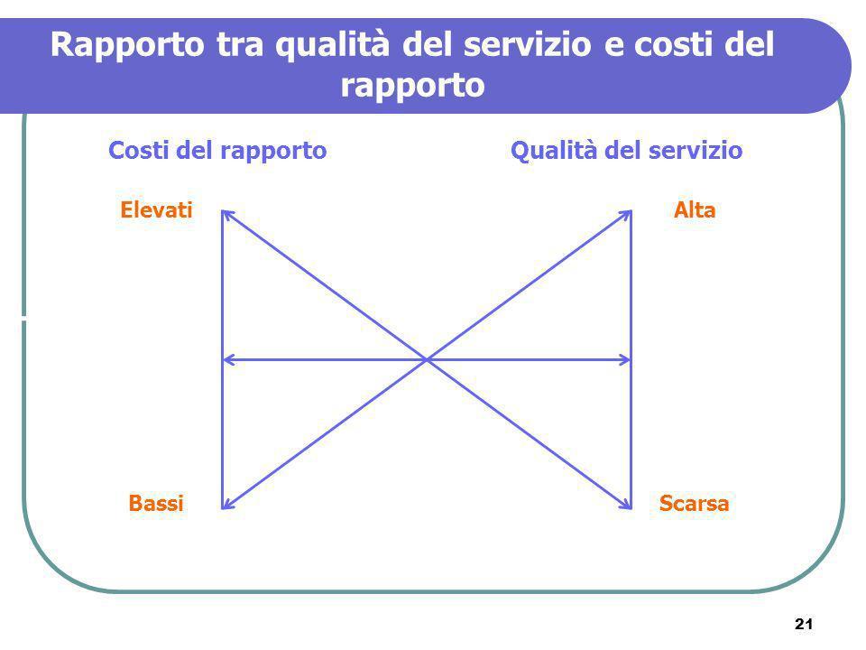 Rapporto tra qualità del servizio e costi del rapporto