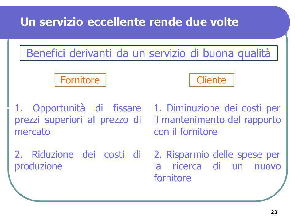 Benefici derivanti da un servizio di buona qualità