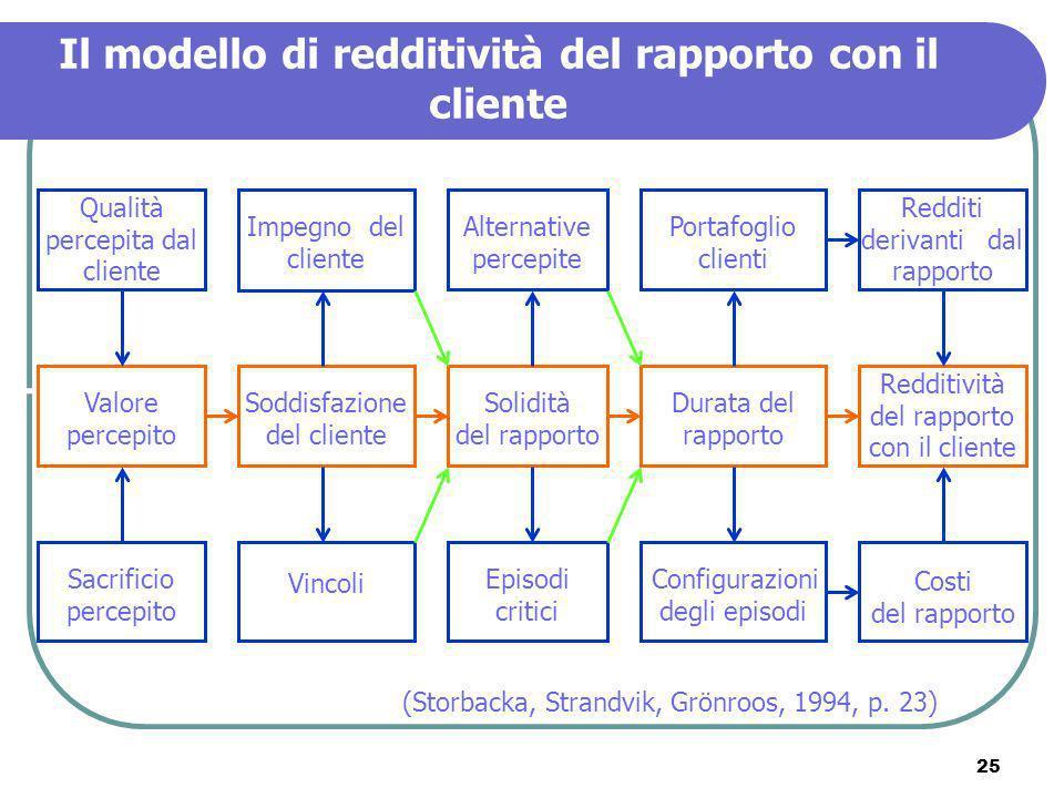 Il modello di redditività del rapporto con il cliente