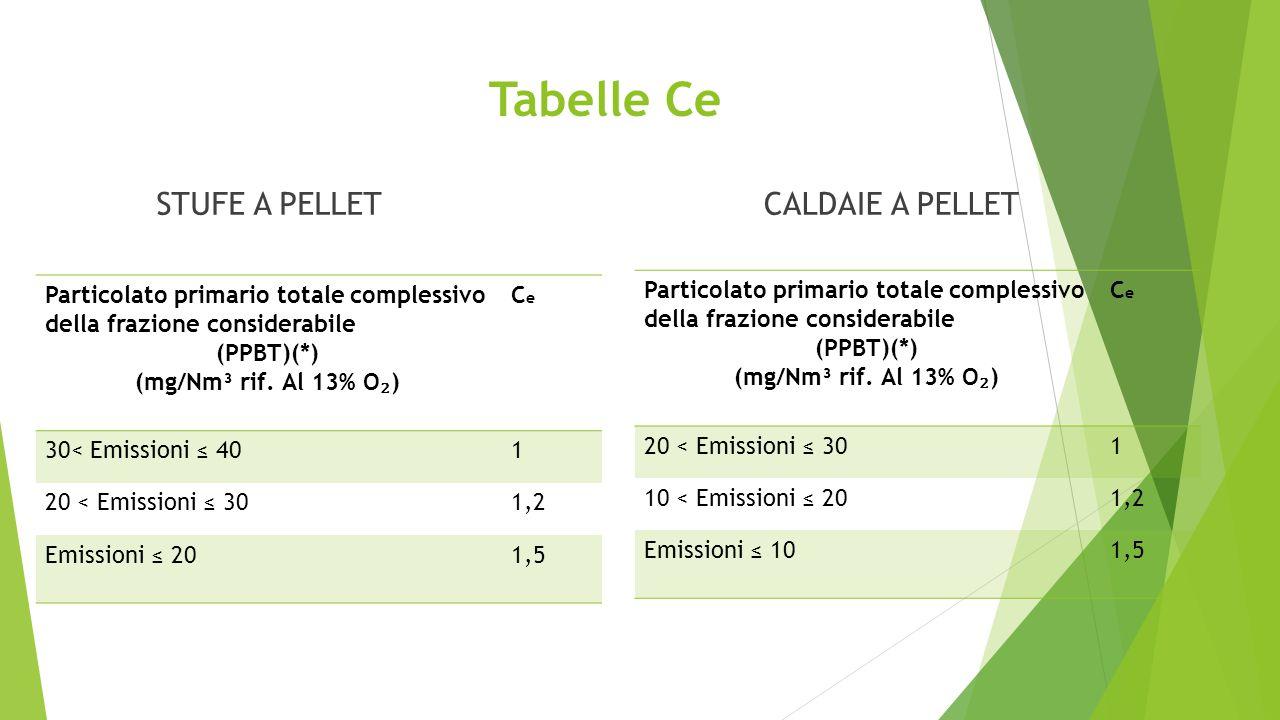 Tabelle Ce STUFE A PELLET CALDAIE A PELLET