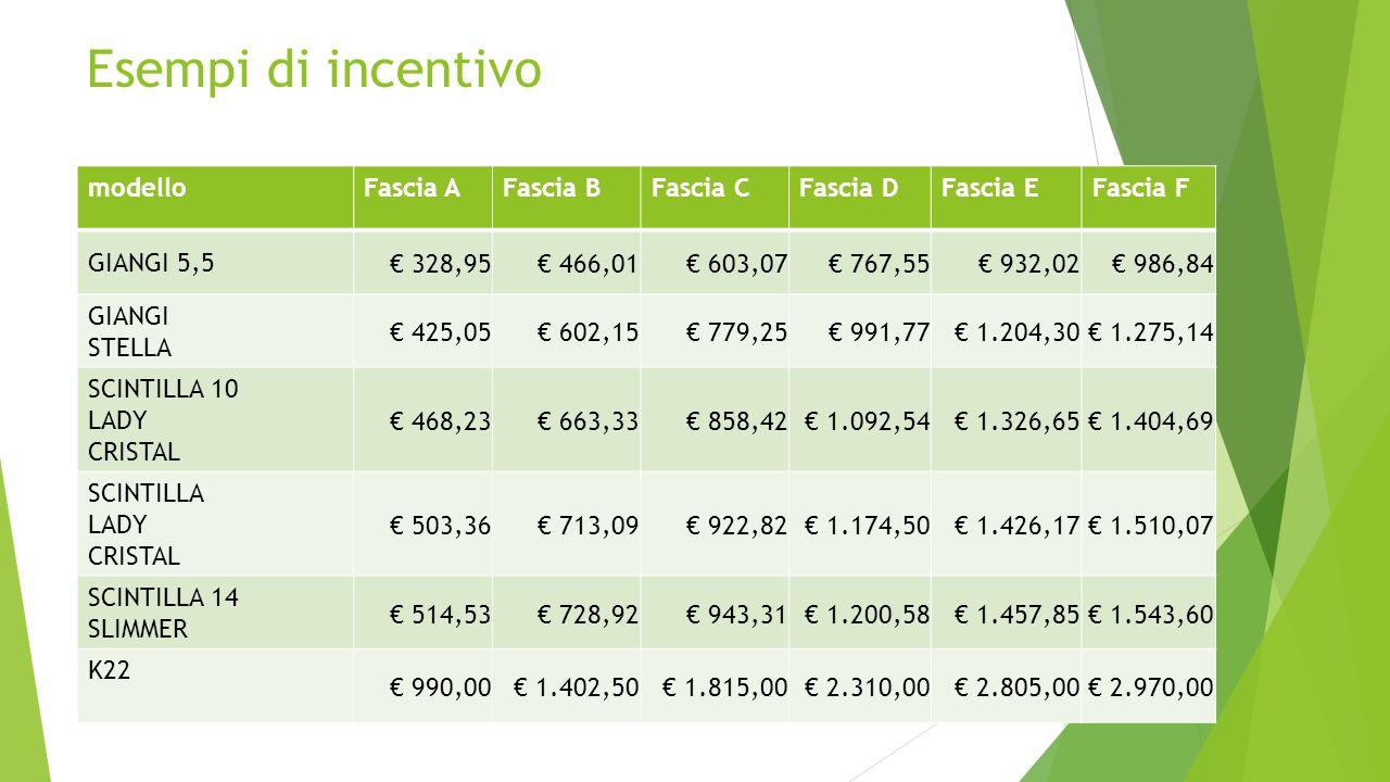 Esempi di incentivo modello Fascia A Fascia B Fascia C Fascia D
