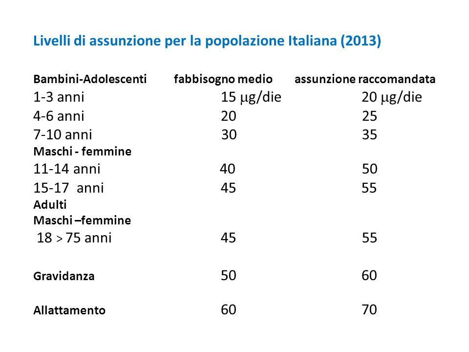 Livelli di assunzione per la popolazione Italiana (2013)
