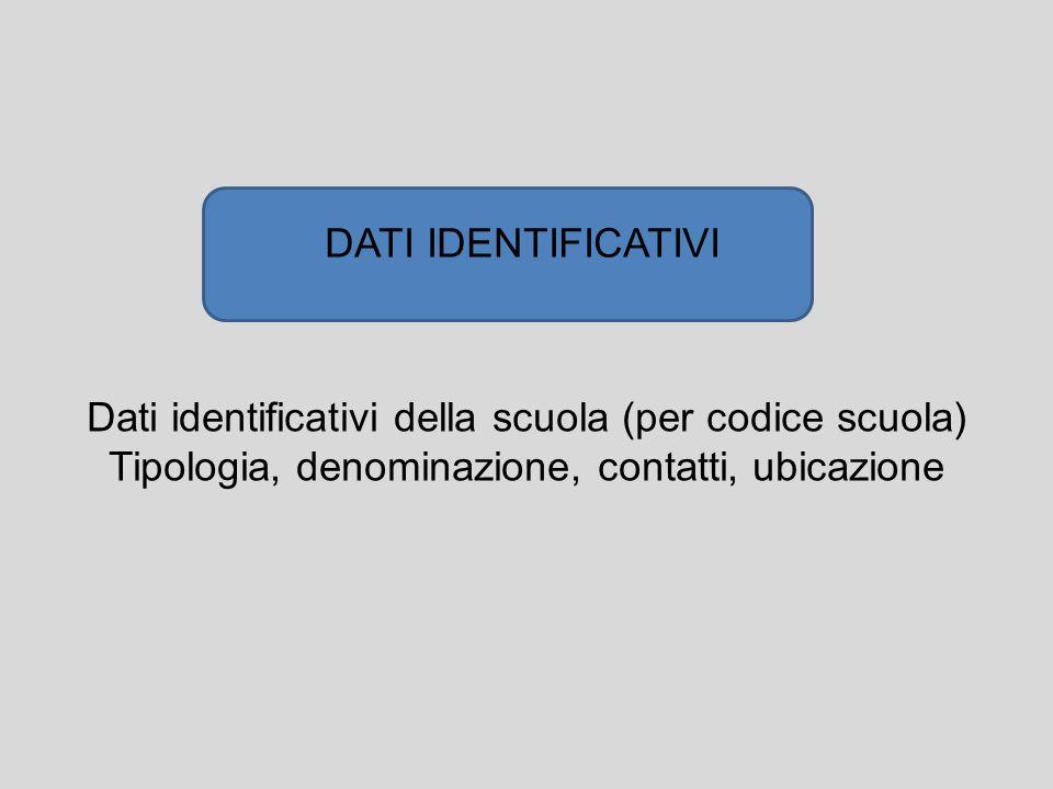 Dati identificativi della scuola (per codice scuola)