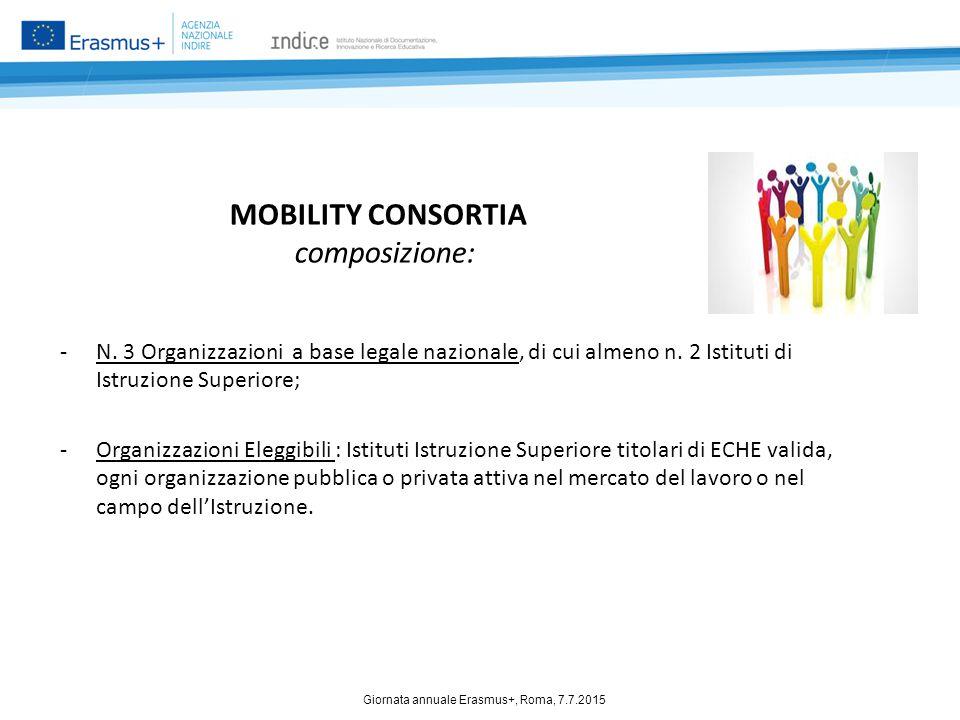 MOBILITY CONSORTIA composizione: