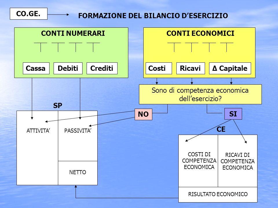 CO.GE. CONTI ECONOMICI Debiti Crediti Ricavi Δ Capitale SP NO SI CE