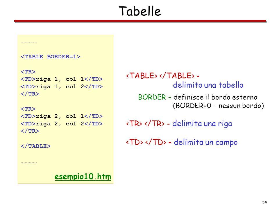 Tabelle <TABLE> </TABLE> - delimita una tabella