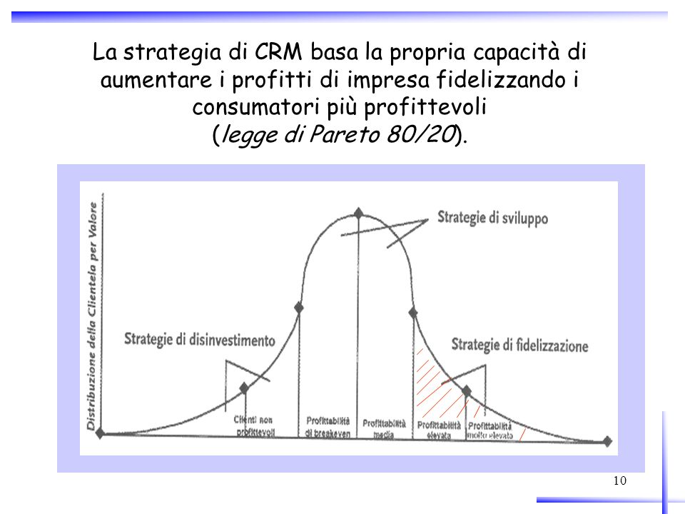 La strategia di CRM basa la propria capacità di aumentare i profitti di impresa fidelizzando i consumatori più profittevoli (legge di Pareto 80/20).