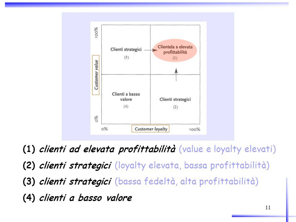 (1) clienti ad elevata profittabilità (value e loyalty elevati)