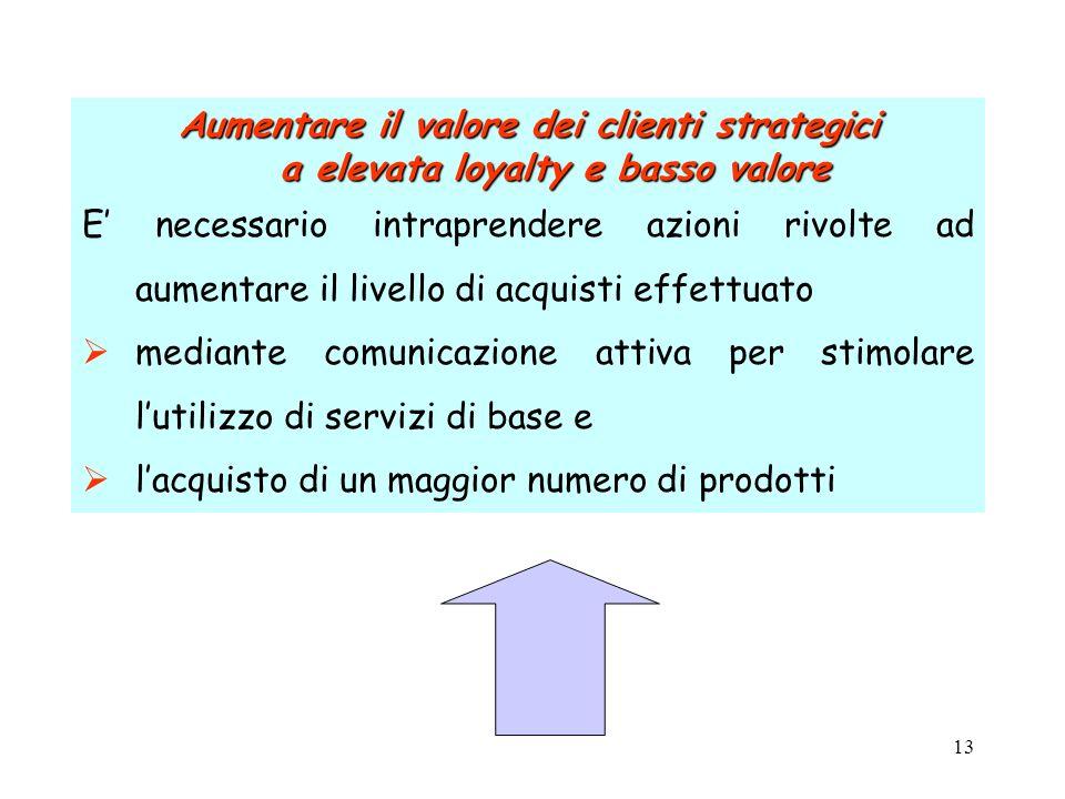 Aumentare il valore dei clienti strategici a elevata loyalty e basso valore