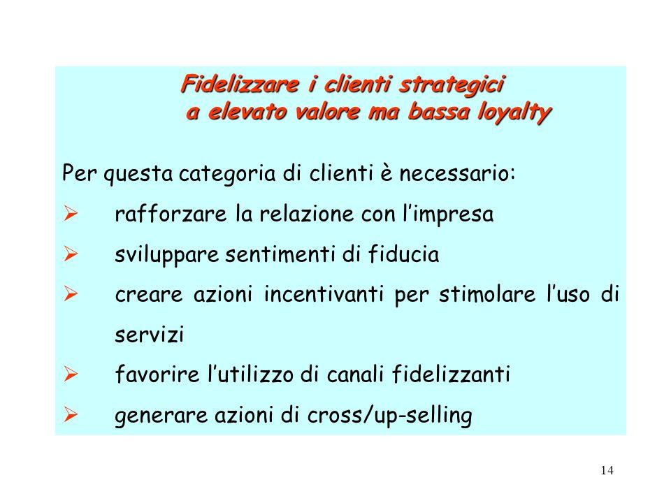 Fidelizzare i clienti strategici a elevato valore ma bassa loyalty