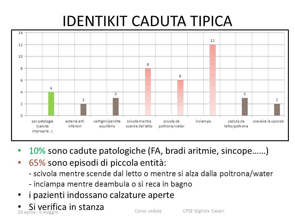 IDENTIKIT CADUTA TIPICA