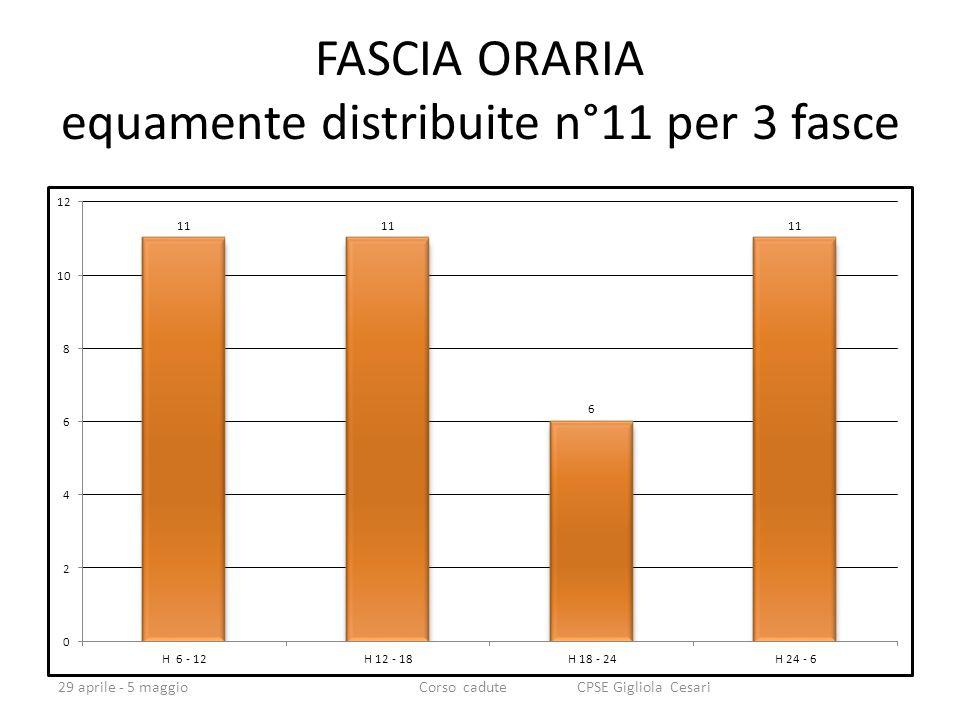 FASCIA ORARIA equamente distribuite n°11 per 3 fasce