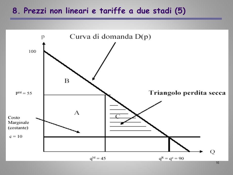 8. Prezzi non lineari e tariffe a due stadi (5)
