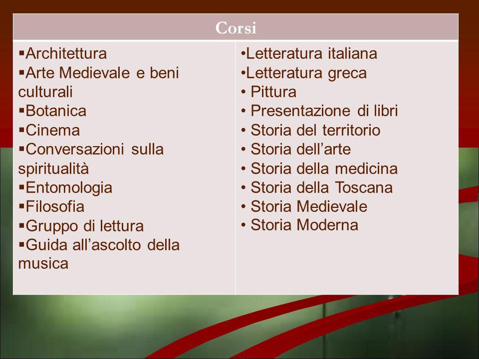 Corsi Architettura Arte Medievale e beni culturali Botanica Cinema