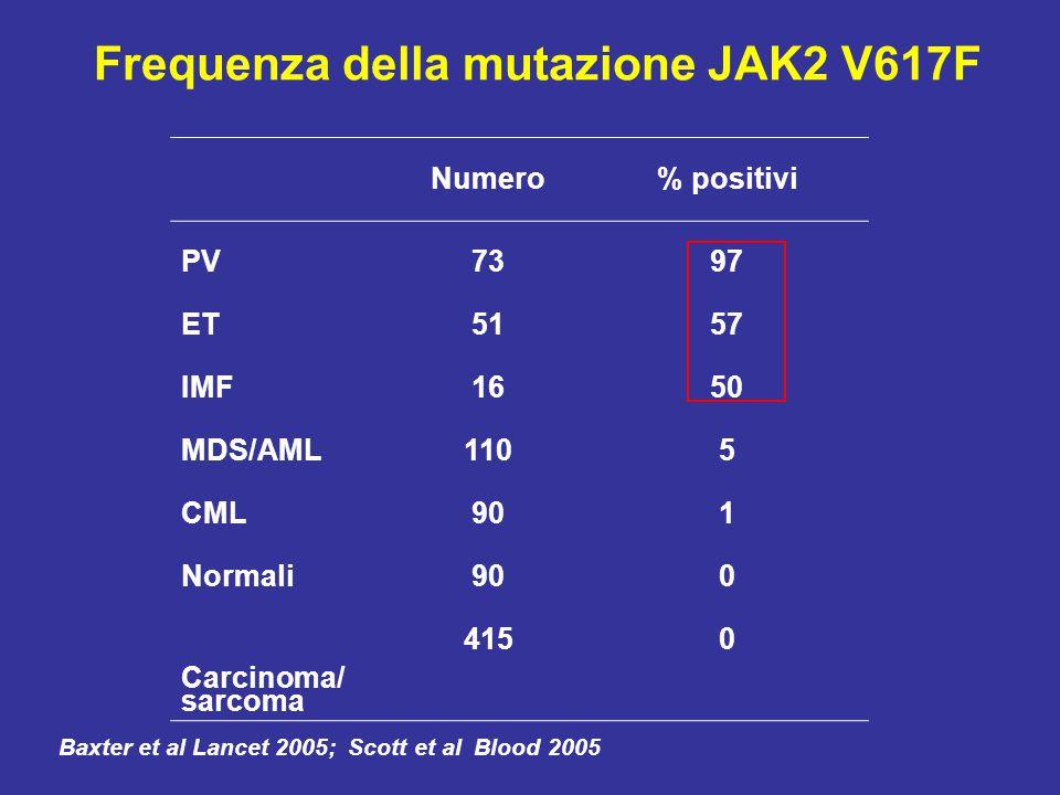 Frequenza della mutazione JAK2 V617F