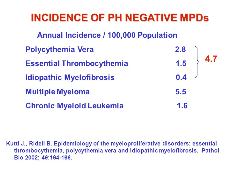 INCIDENCE OF PH NEGATIVE MPDs