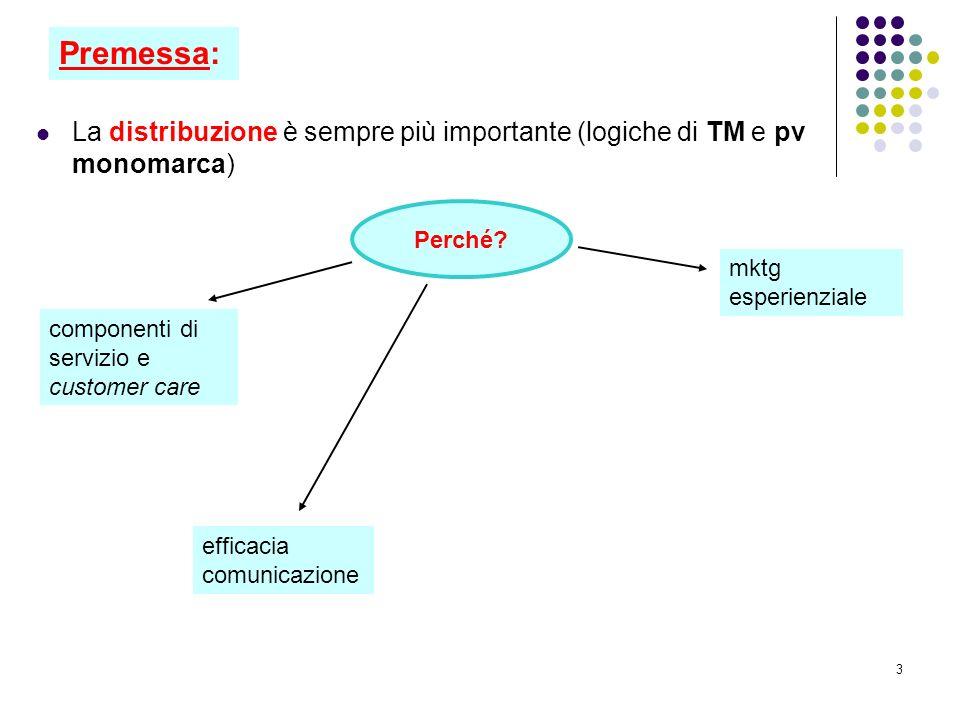 Premessa: La distribuzione è sempre più importante (logiche di TM e pv monomarca) Perché mktg esperienziale.