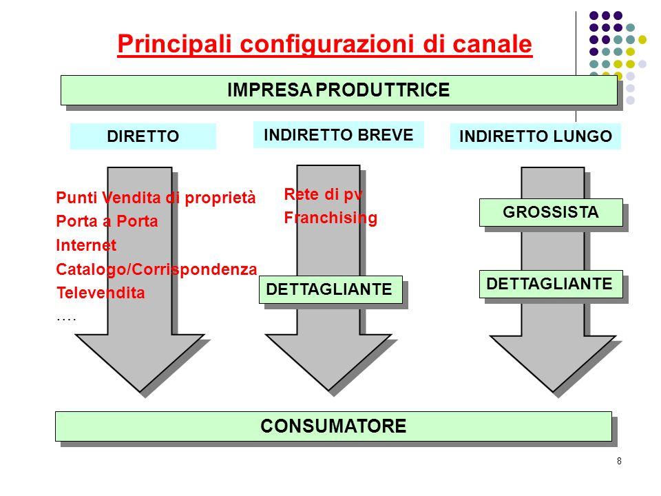 Principali configurazioni di canale