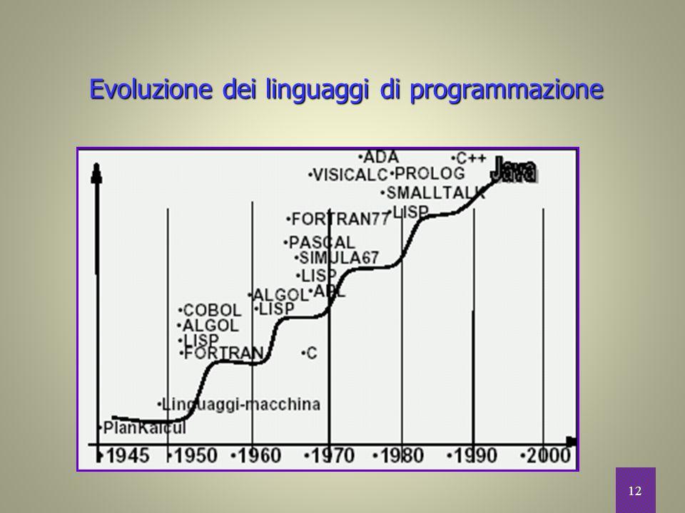 Evoluzione dei linguaggi di programmazione