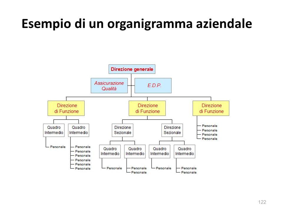 Esempio di un organigramma aziendale