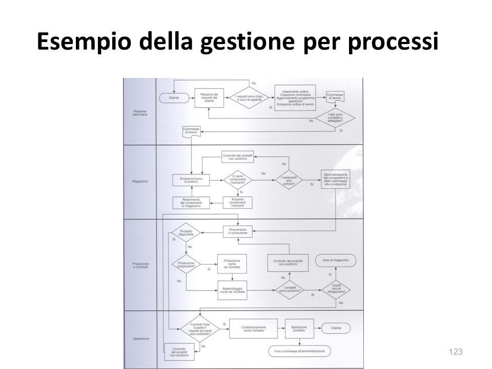 Esempio della gestione per processi