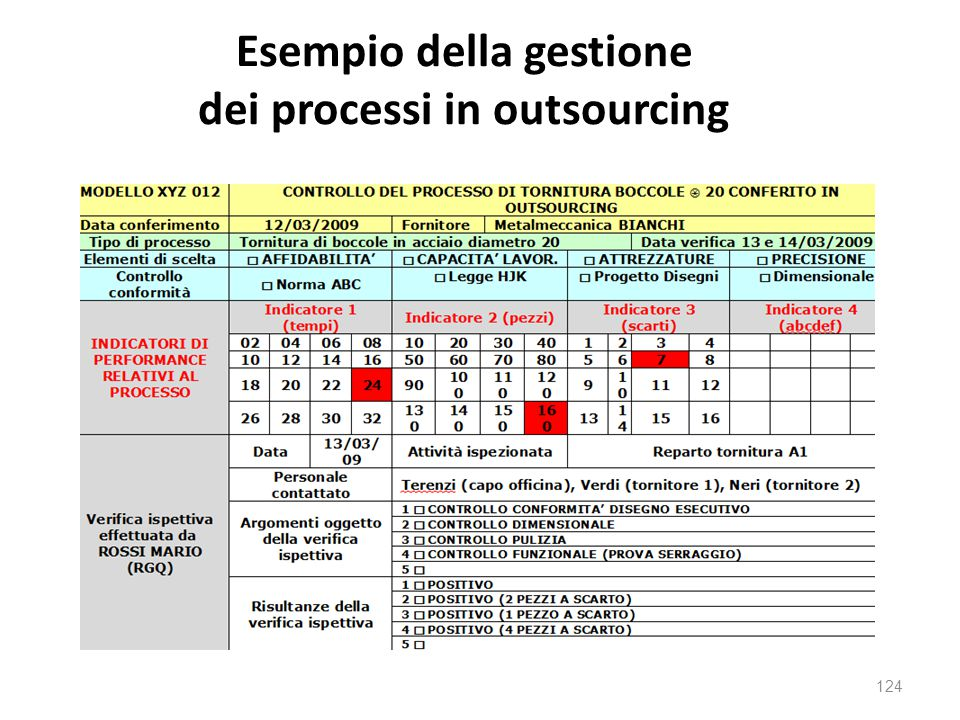 Esempio della gestione dei processi in outsourcing