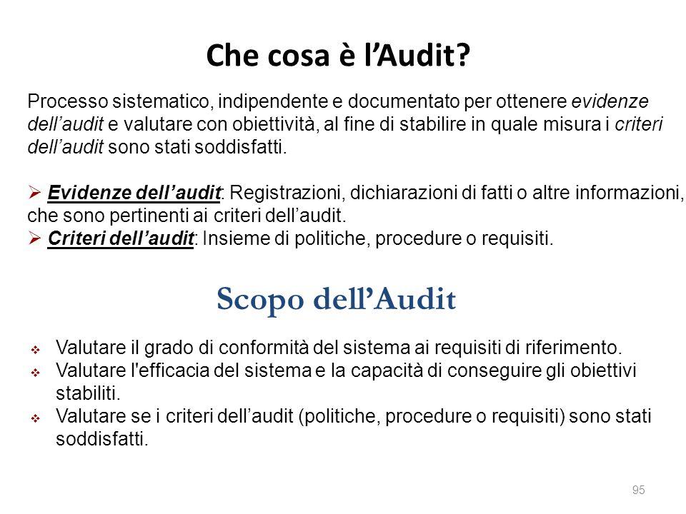 Che cosa è l'Audit Scopo dell'Audit