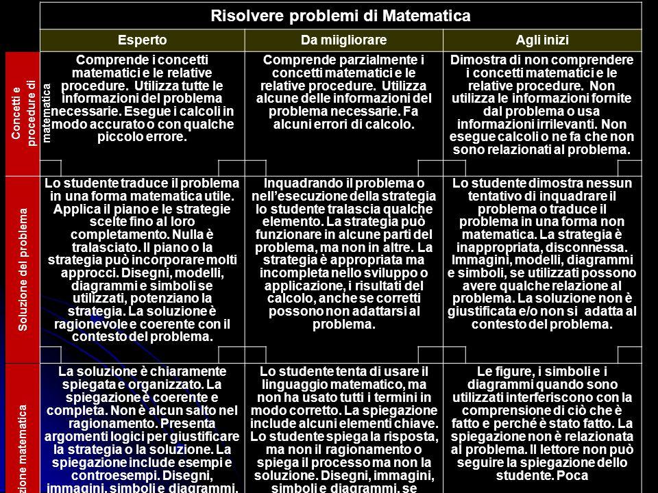 Risolvere problemi di Matematica