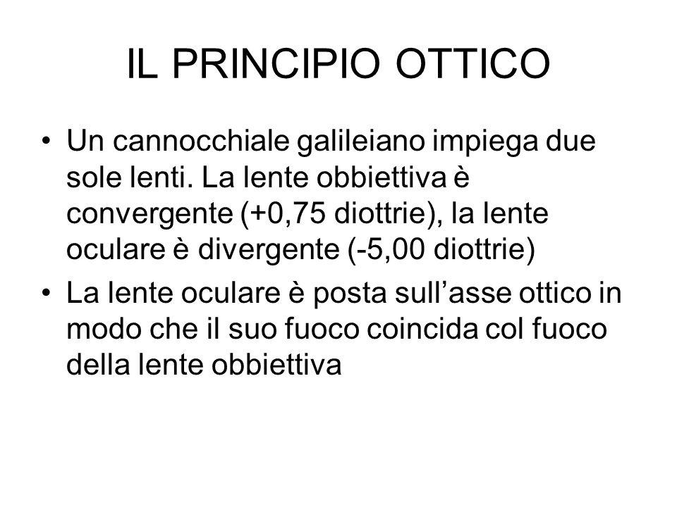 IL PRINCIPIO OTTICO