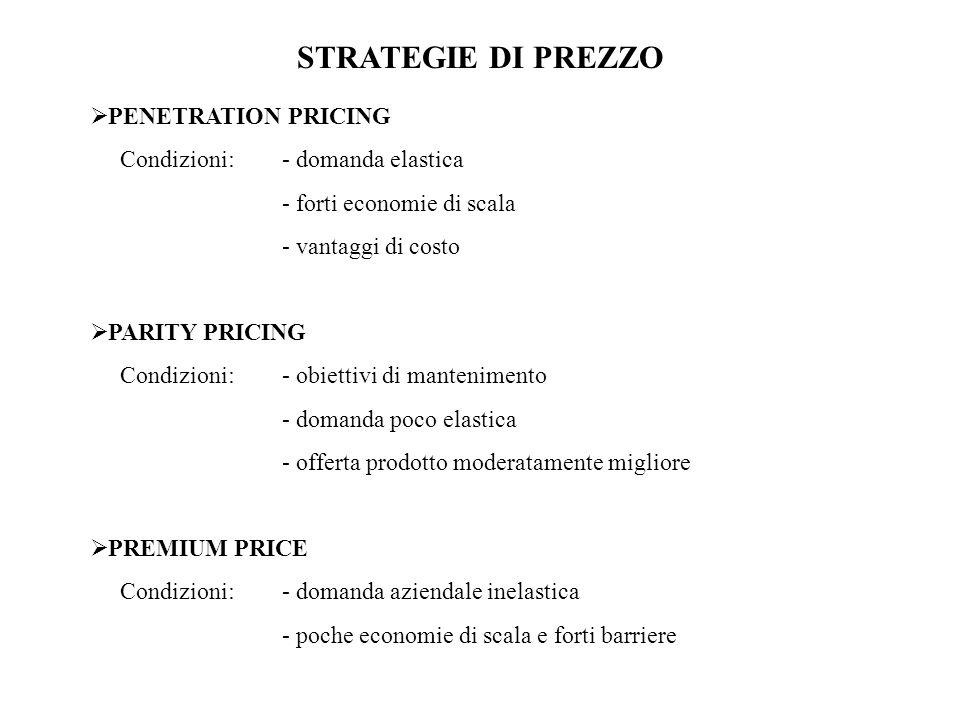 STRATEGIE DI PREZZO PENETRATION PRICING Condizioni: - domanda elastica