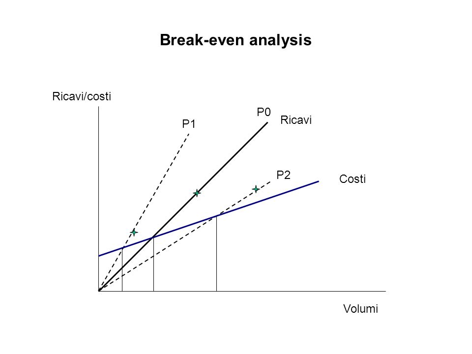 Break-even analysis Ricavi/costi P0 Ricavi P1 P2 Costi Volumi