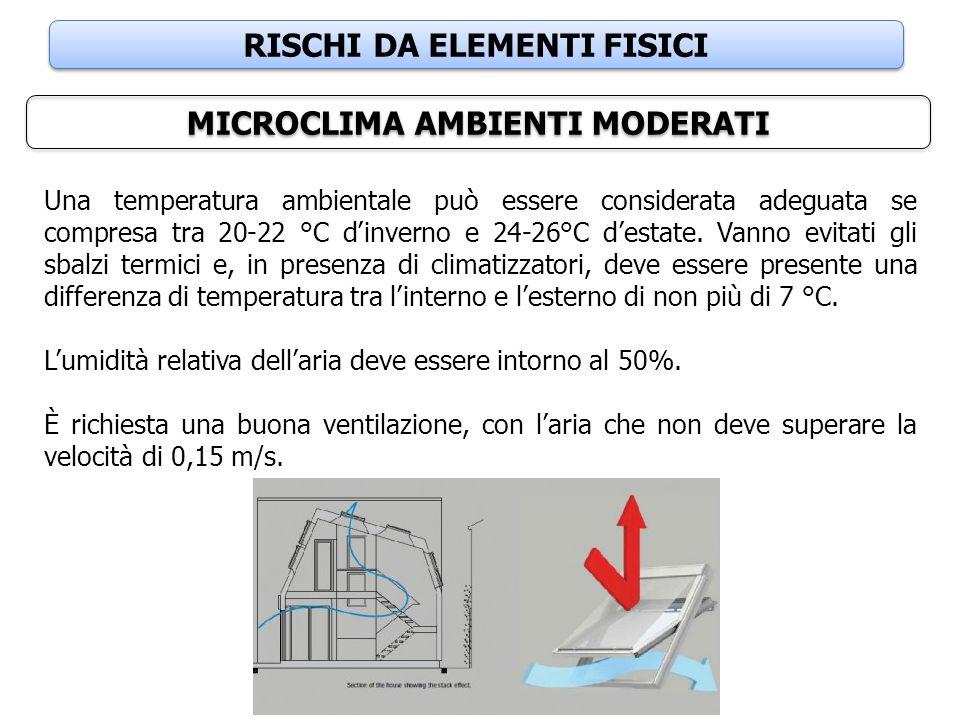 RISCHI DA ELEMENTI FISICI MICROCLIMA AMBIENTI MODERATI