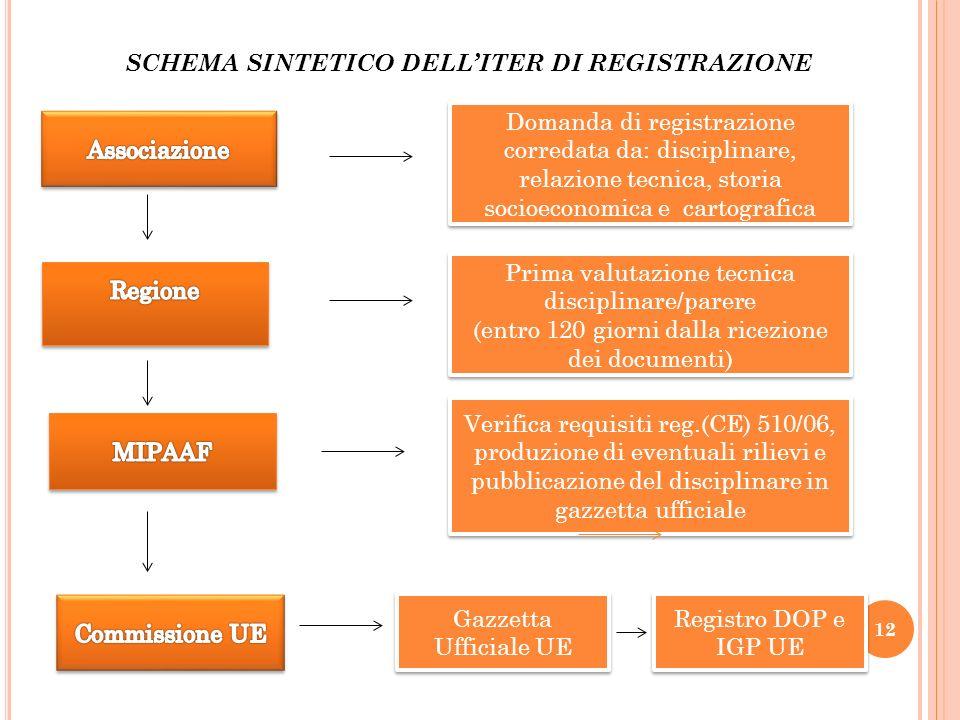 SCHEMA SINTETICO DELL'ITER DI REGISTRAZIONE