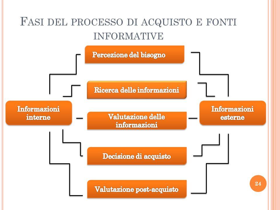 Fasi del processo di acquisto e fonti informative