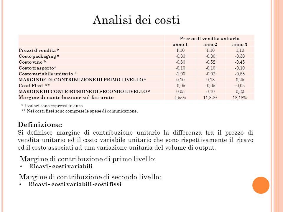 Prezzo di vendita unitario