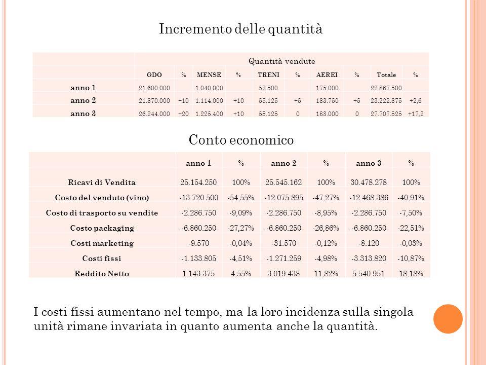 Costo del venduto (vino) Costo di trasporto su vendite