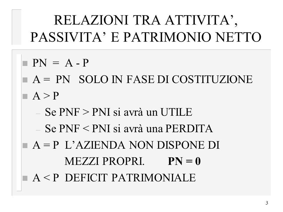 RELAZIONI TRA ATTIVITA', PASSIVITA' E PATRIMONIO NETTO