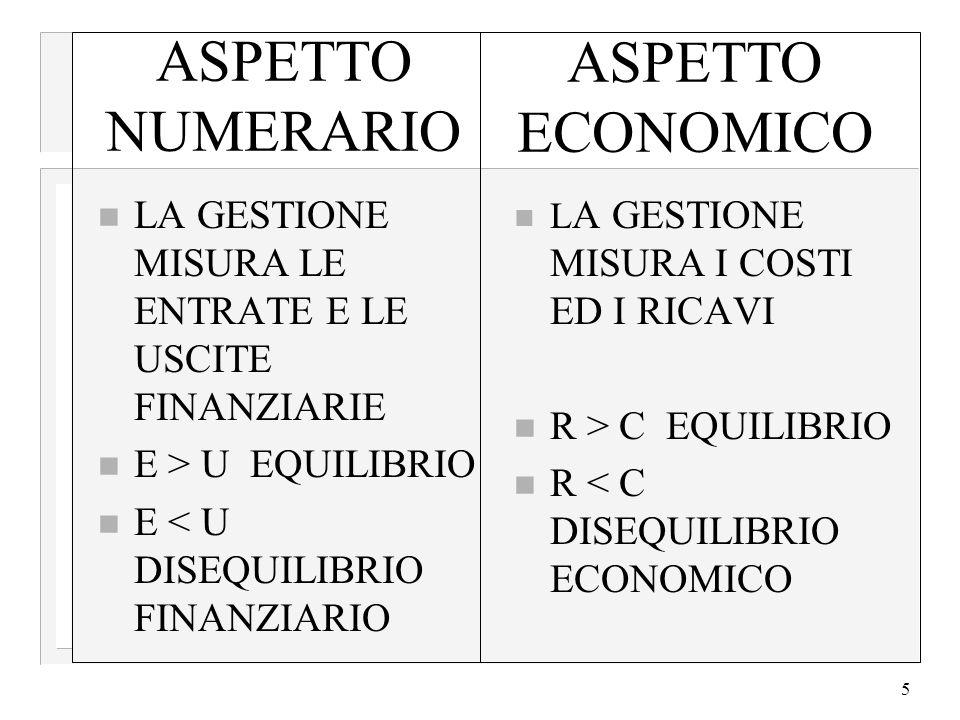 ASPETTO ECONOMICO ASPETTO NUMERARIO