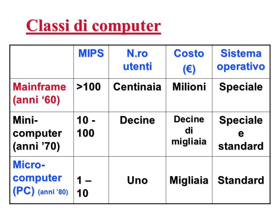 Classi di computer MIPS N.ro utenti Costo (€) Sistema operativo