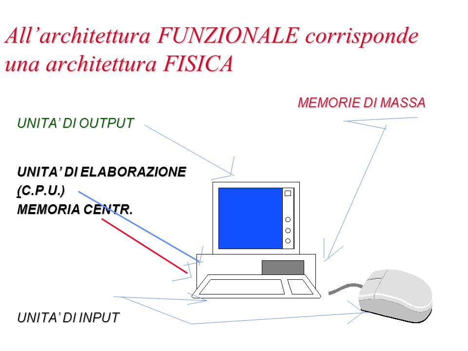 All'architettura FUNZIONALE corrisponde una architettura FISICA