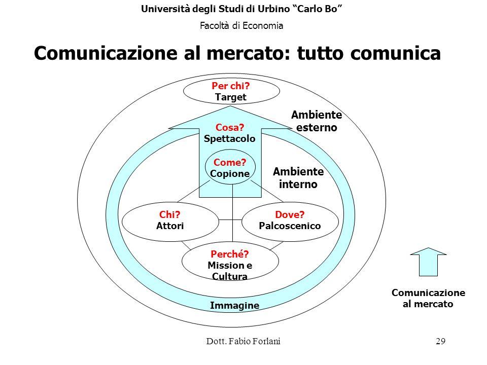 Comunicazione al mercato: tutto comunica