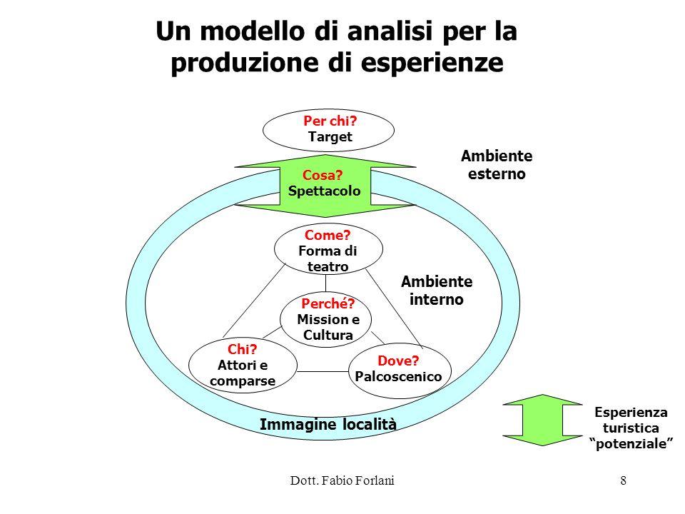 Un modello di analisi per la produzione di esperienze