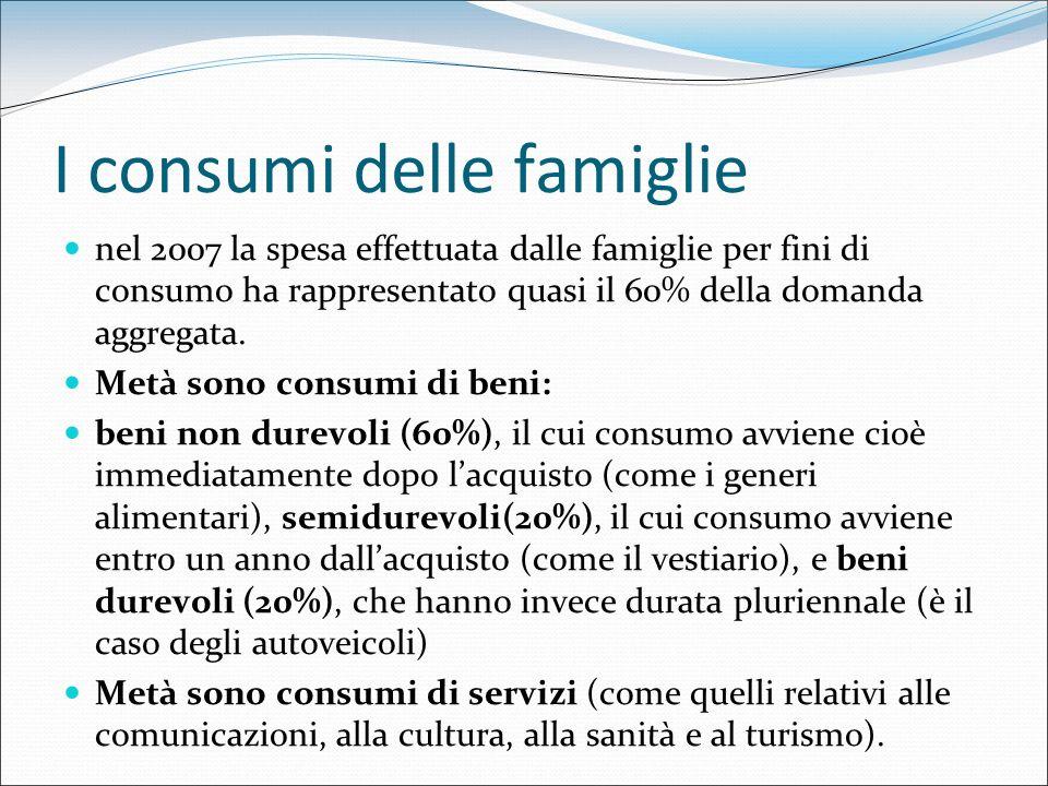 I consumi delle famiglie