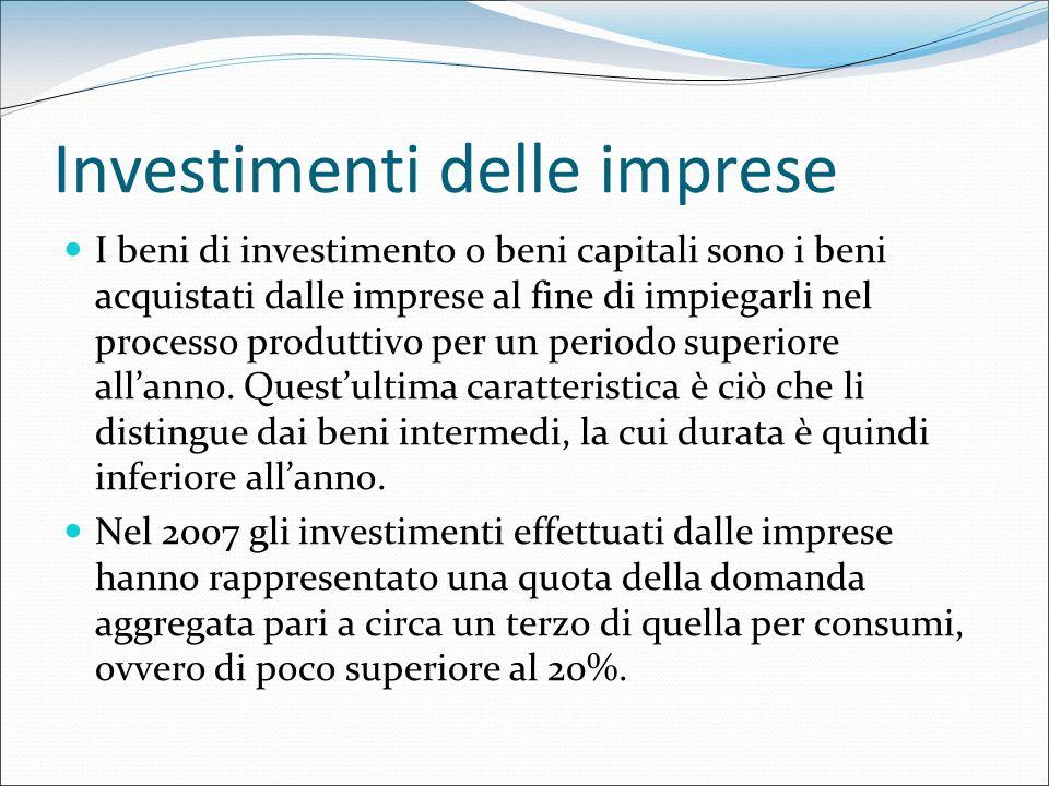 Investimenti delle imprese
