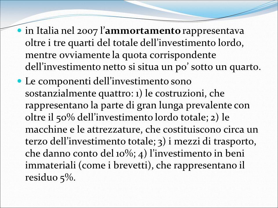 in Italia nel 2007 l'ammortamento rappresentava oltre i tre quarti del totale dell'investimento lordo, mentre ovviamente la quota corrispondente dell'investimento netto si situa un po' sotto un quarto.