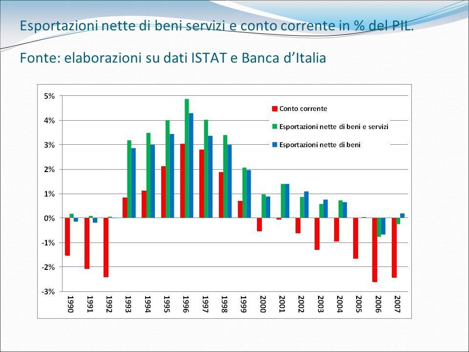 Esportazioni nette di beni servizi e conto corrente in % del PIL