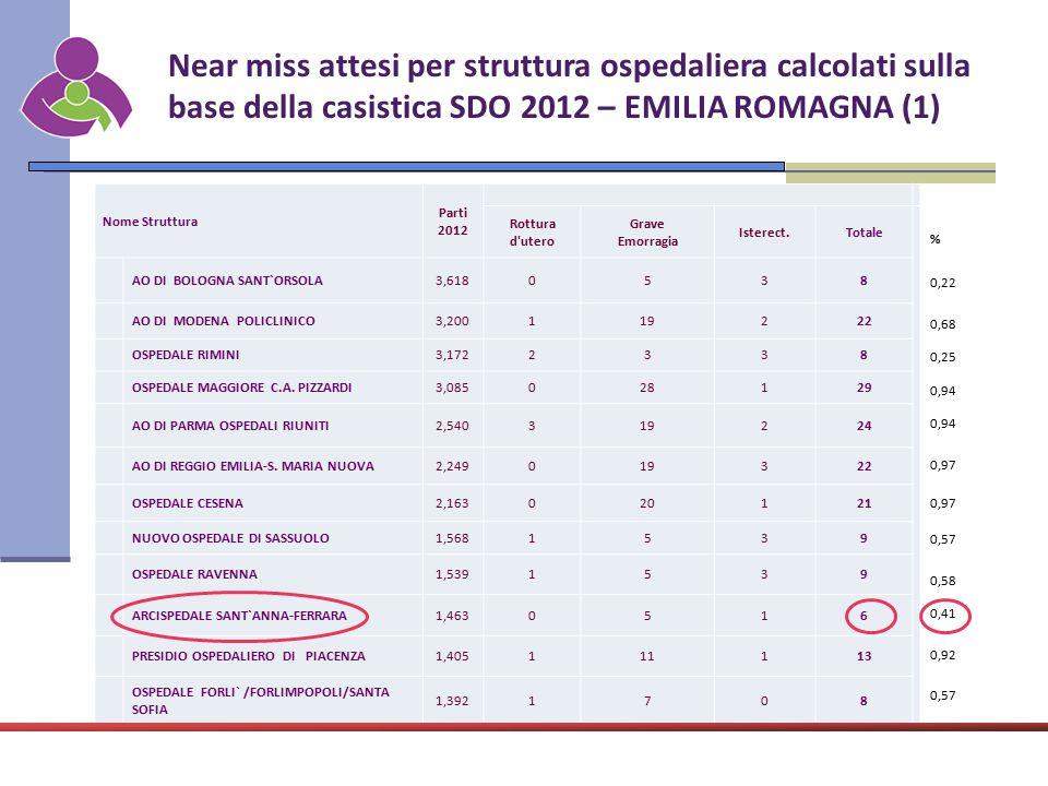 Near miss attesi per struttura ospedaliera calcolati sulla base della casistica SDO 2012 – EMILIA ROMAGNA (1)