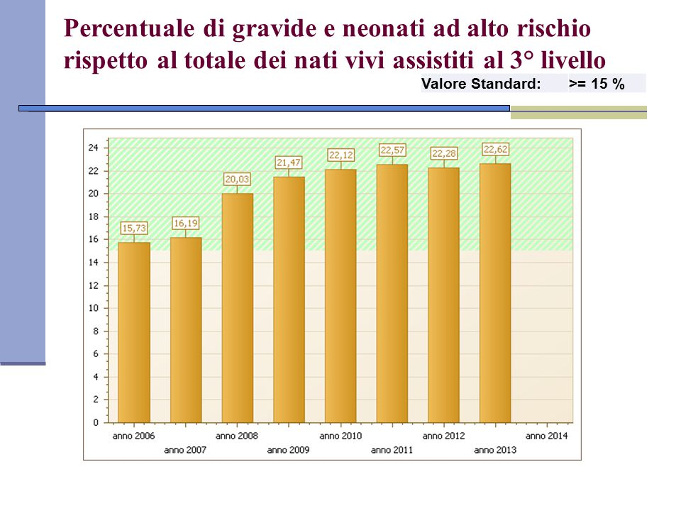 Percentuale di gravide e neonati ad alto rischio rispetto al totale dei nati vivi assistiti al 3° livello
